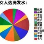 """中国人の """"シャンプーの選び方"""" の男女差"""